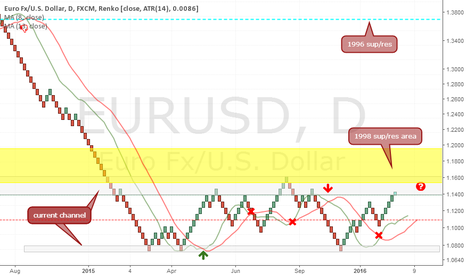 EURUSD: renko chart 1d