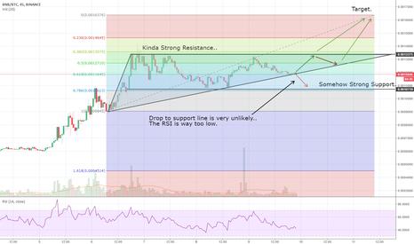 BNBBTC: Binance Coin/BNB, Short Ascending Triangle Spotted.
