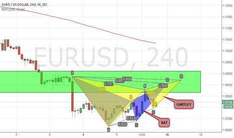 EURUSD: 2 POTENTIAL PATTERNS FOR GOING SHORT