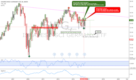 EWG: Germany: 43 cent per share risk short