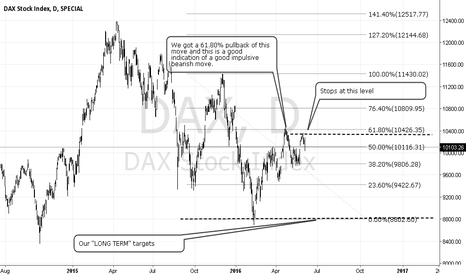 DAX: DAX sell setup (ACTIVE)