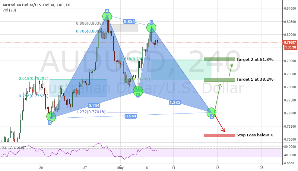 AUD/USD Gartley Pattern - H4