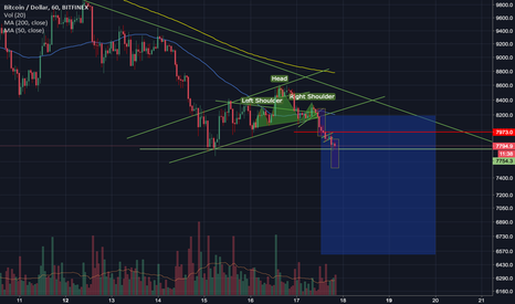 BTCUSD: BEAR ALERT!! It is going to break this support