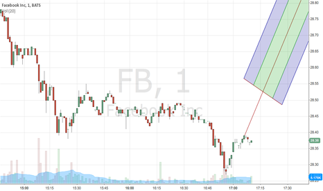 FB: FACEBOOK BULL CHART