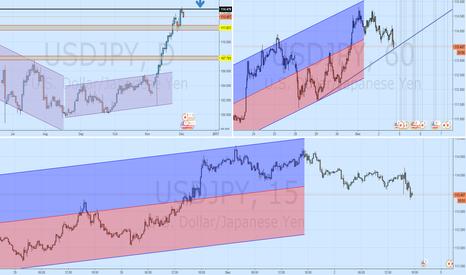 USDJPY: USD/JPY LONG retracement