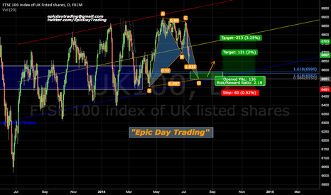 UK100: FTSE 100 heading into a break wall of historical support