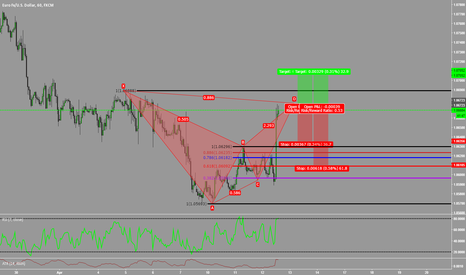 EURUSD: Short EURUSD (Bearish Bat)