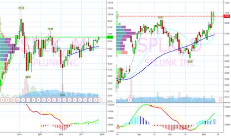 SPLK: Multi year breakout on deck