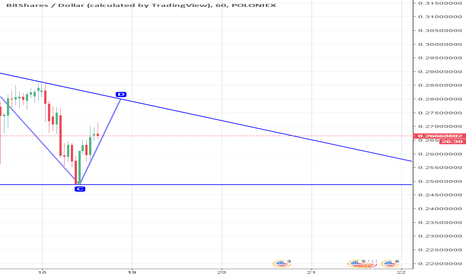 BTSUSD: BTS triangles v.2