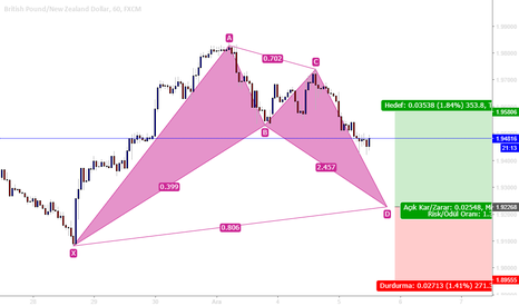 GBPNZD: GBPNZD H1