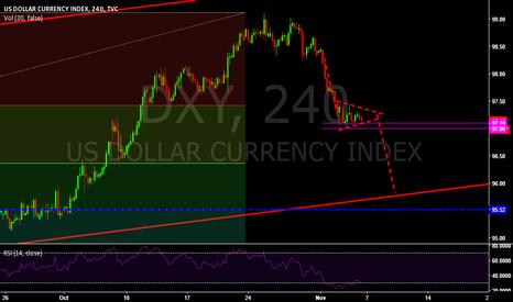 DXY: Dollar Index (DXY) Bearish Pennant Formation