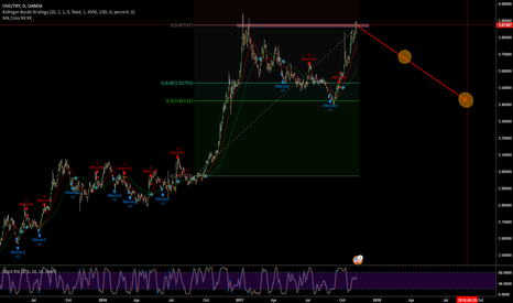 USDTRY: USDTRY is ready for short... or might be...