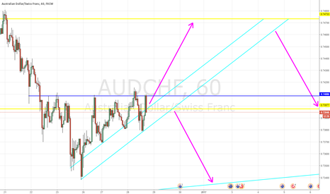 AUDCHF: AUD/CHF Trade Opportunity
