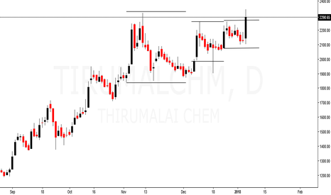 TIRUMALCHM: Thirumalai Chem - Volatiliy contraction and breakout