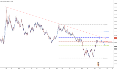 EURGBP: EURGBP - Strong resistance area