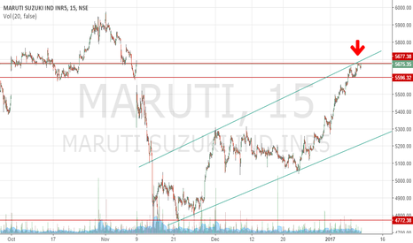 MARUTI: MARUTI SHORT OPPORTUNITY
