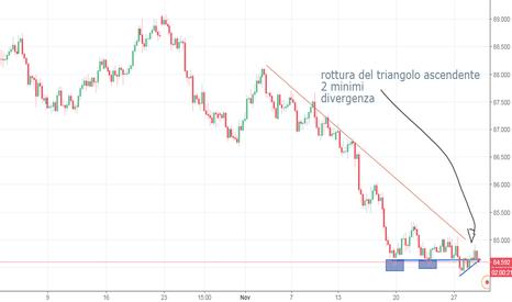 AUDJPY: INVERSIONE RIALZISTA AUD/JPY
