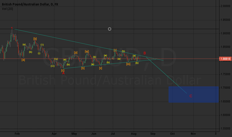GBPAUD: Price heading down in C wave