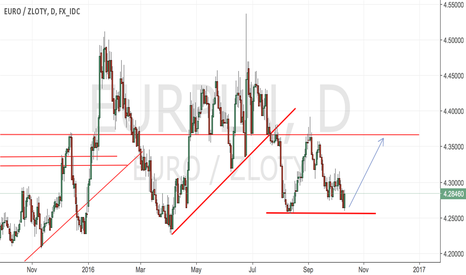 EURPLN: #EURPLN - the second time we bounced support