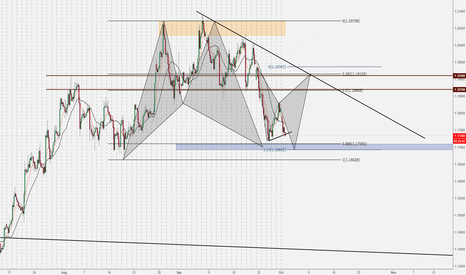 EURUSD: Higher TF Short, Lower TF Long