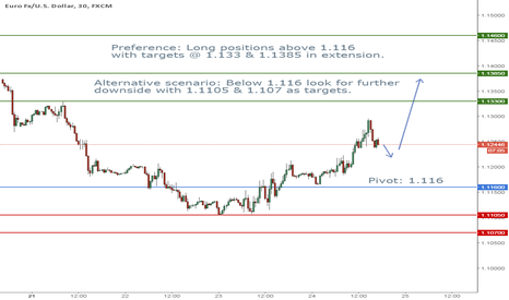 EURUSD: EUR/USD Intraday: the bias remains bullish
