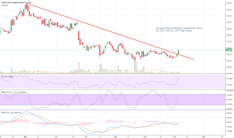 FORTIS: Crossed the trendline resistance, Buy @ 153-156 SL 143 Trgt Open