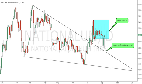 NATIONALUM: Possible failed Rally