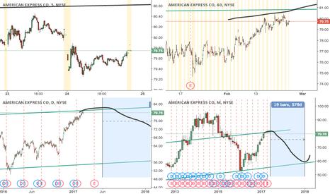 AXP: AXP: short at trend line