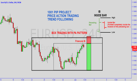 EURUSD: PRICE ACTION / TREND FOLLOWING VOLUME #3