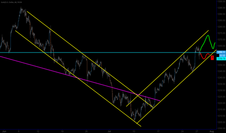XAUUSD: Gold scenarios for next few days