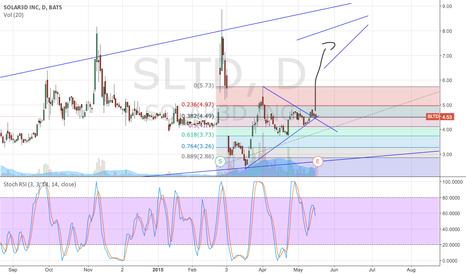 SLTD: Next move