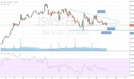 JSWSTEEL: Short JSW Steel. Triangle Pattern Downwards breakout