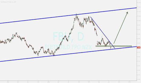 FBU: FBU ...possible returning toward uptrend