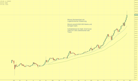 BTCUSD: Bitcoin erreicht $20.000 und korrigiert kräftig