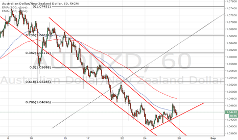 AUDNZD: AUD/NZD looking to move upward.