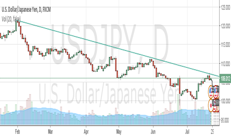 USDJPY: USDJPY SHORT NOW