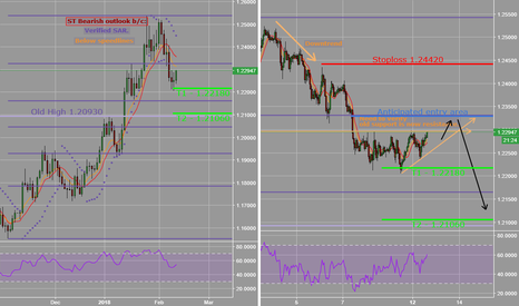 EURUSD: EURUSD_Trading idea_Strategically short until proven otherwise