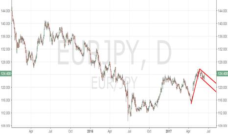 EURJPY: EUR/JPY - Bull flag pattern
