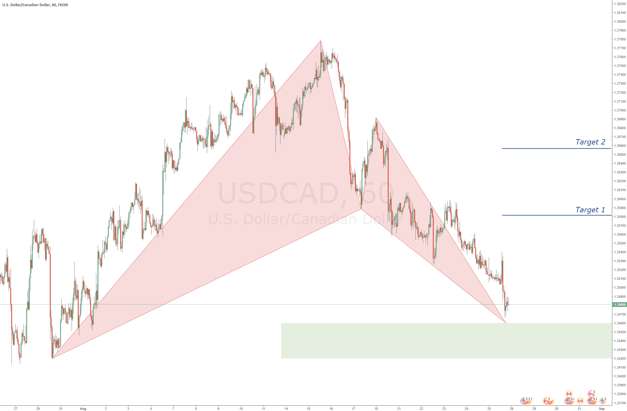 USDCAD - Bullish Bat Pattern