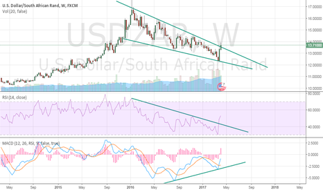 USDZAR: USDZAR ON Cross Roads