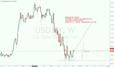USDJPY: A USDJPY's head shoulders BTM pattern to upward price in Weekly