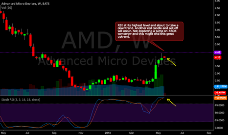 AMD: AMD possible downtrend.