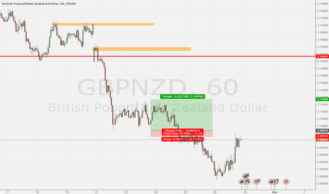 GBPNZD: home work