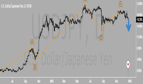 USDJPY: USDJPY, which way?
