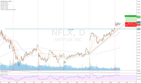 NFLX: NFLX  penant