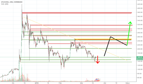 No loss option trading strategy