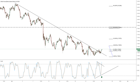 GBPNZD: GBPNZD Divergence stoch trend break topside - LONG