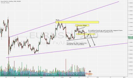 EURUSD: Good short set up for EURUSD 4H