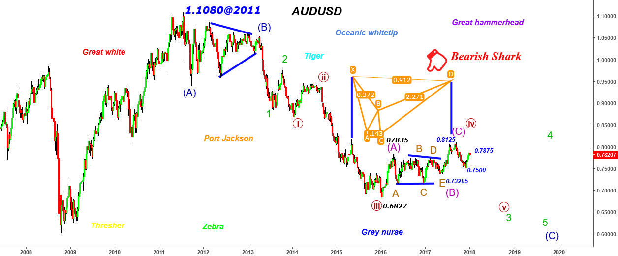 AUDUSD - 1500 Pips+ Let us catch some sharks!