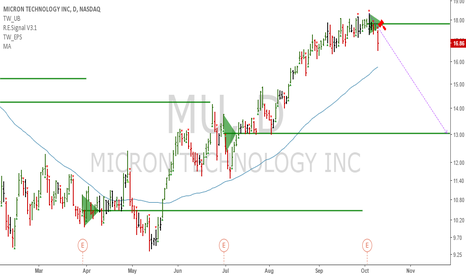 MU: Short book: MU - Topped for now, short towards the 13 handle